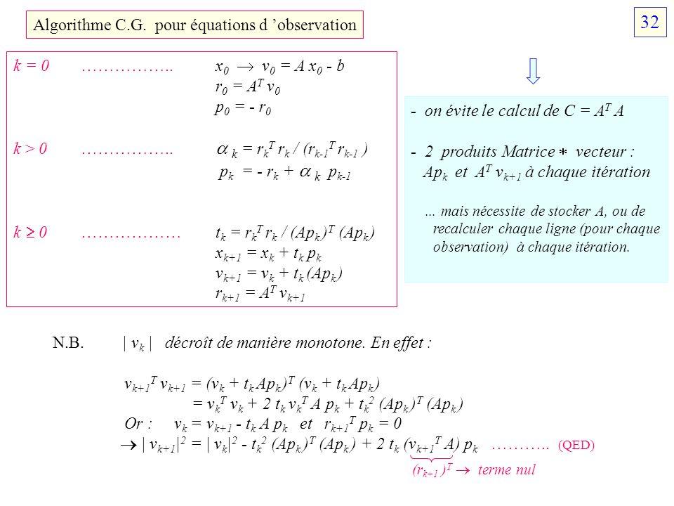 Algorithme C.G. pour équations d observation k = 0 ……………..x 0 v 0 = A x 0 - b r 0 = A T v 0 p 0 = - r 0 k > 0 …………….. k = r k T r k / (r k-1 T r k-1 )