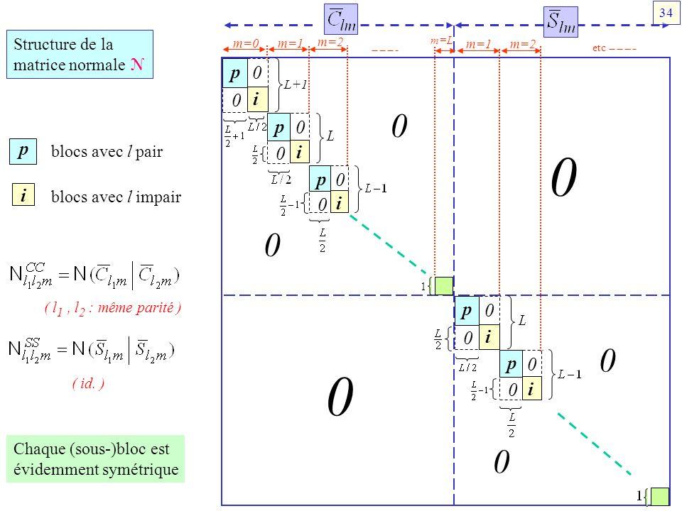 p i 0 0 p i 0 0 p i 0 0 p i 0 0 p i 0 0 0 0 0 0 0 0 m=0m=1 m=2 m=L m=1m=2 etc L+1 1 Structure de la matrice normale N p i blocs avec l pair blocs avec