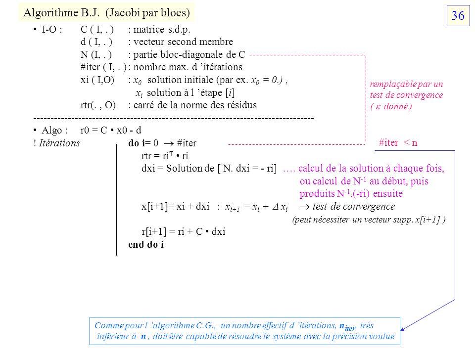 Algorithme B.J. (Jacobi par blocs) I-O :C ( I,. ) : matrice s.d.p. d ( I,. ) : vecteur second membre N (I,. ): partie bloc-diagonale de C #iter ( I,.
