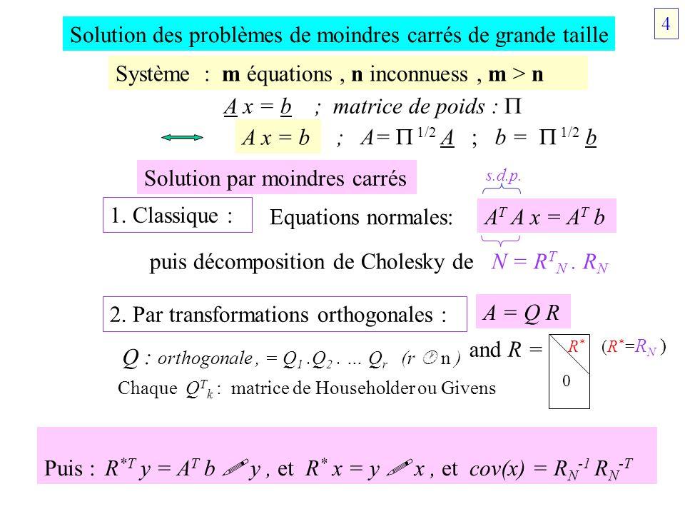Householder v = (v i ) est un n-vector e 1 = [1 0 0 … 0] T u = v + || v || e 1 ; ( = +1 si v 1 0, = -1 si v 1 <0) H = I n - 2 u u T / (u T u) H v = - || v || e 1 Givens = Symétrie / sous-espace S u, dim.= n-1, orthogonal à u : Hu= -u ; Hs=s (s S u ) = Rotation dans le plan {e I, e J } : G ij = ij [1+(c-1) ( iI + jJ )] + (s-1) ( iI jJ - iJ jI ) avec c = v I / (v I 2 + v J 2 ) 1/2, s = v J / (v I 2 + v J 2 ) 1/2 v I 1 ; v J 0 e1e1 v u ||v|| e 1 H v SuSu 5