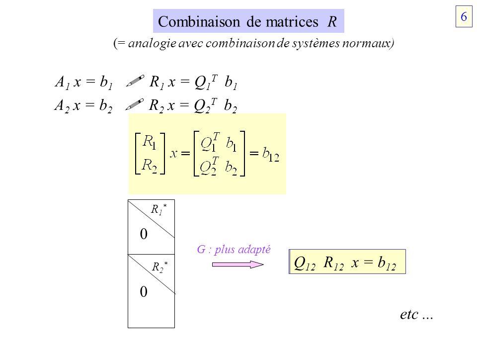Combinaison de matrices R A 1 x = b 1 R 1 x = Q 1 T b 1 A 2 x = b 2 R 2 x = Q 2 T b 2 R1*R1* R2*R2* 0 0 Q 12 R 12 x = b 12 G : plus adapté etc... (= a