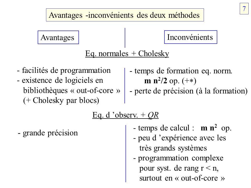 Avantages -inconvénients des deux méthodes Eq. normales + Cholesky - facilités de programmation - existence de logiciels en bibliothèques « out-of-cor