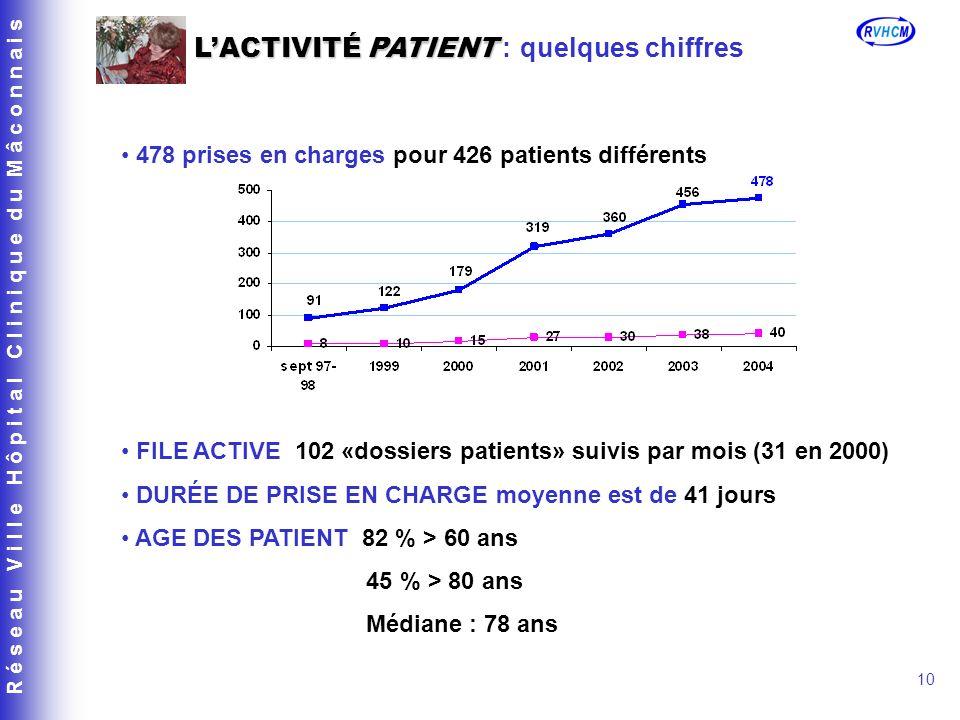 R é s e a u V i l l e H ô p i t a l C l i n i q u e d u M â c o n n a i s 10 478 prises en charges pour 426 patients différents FILE ACTIVE 102 «dossiers patients» suivis par mois (31 en 2000) DURÉE DE PRISE EN CHARGE moyenne est de 41 jours AGE DES PATIENT 82 % > 60 ans 45 % > 80 ans Médiane : 78 ans LACTIVITÉ PATIENT LACTIVITÉ PATIENT : quelques chiffres