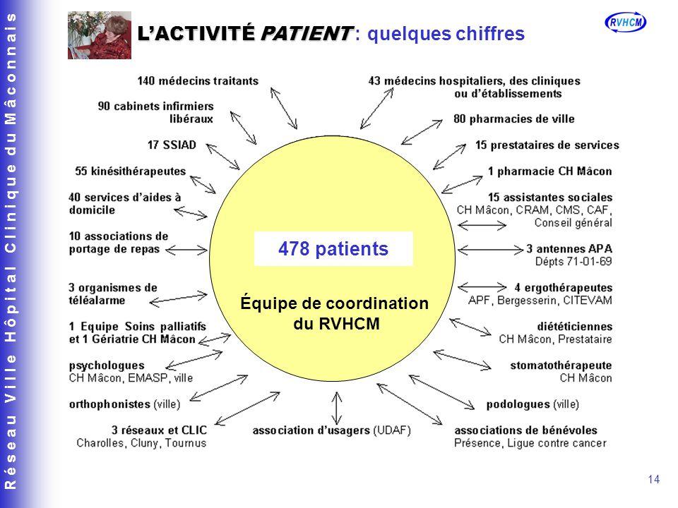 R é s e a u V i l l e H ô p i t a l C l i n i q u e d u M â c o n n a i s 14 LACTIVITÉ PATIENT LACTIVITÉ PATIENT : quelques chiffres 478 patients Équi