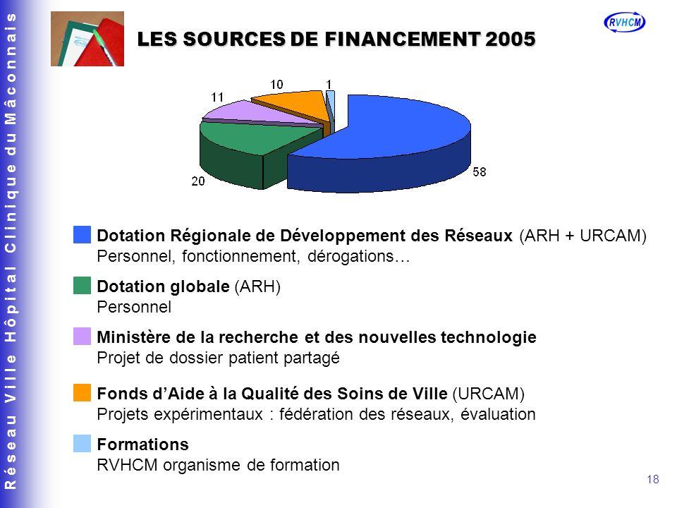 R é s e a u V i l l e H ô p i t a l C l i n i q u e d u M â c o n n a i s 18 LES SOURCES DE FINANCEMENT 2005 Dotation Régionale de Développement des R