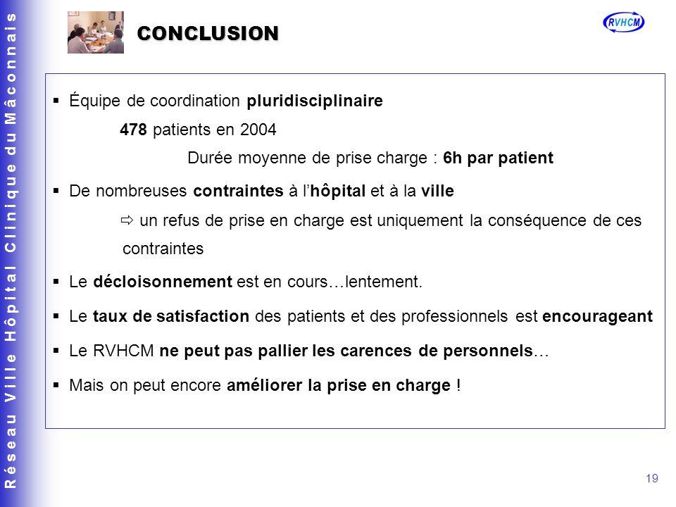 R é s e a u V i l l e H ô p i t a l C l i n i q u e d u M â c o n n a i s 19 CONCLUSION Équipe de coordination pluridisciplinaire 478 patients en 2004