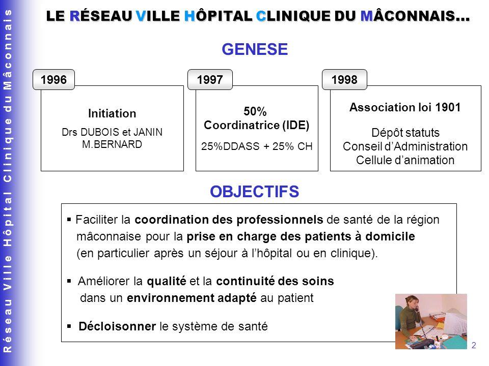 R é s e a u V i l l e H ô p i t a l C l i n i q u e d u M â c o n n a i s 2 Initiation Drs DUBOIS et JANIN M.BERNARD 1996 50% Coordinatrice (IDE) 25%D