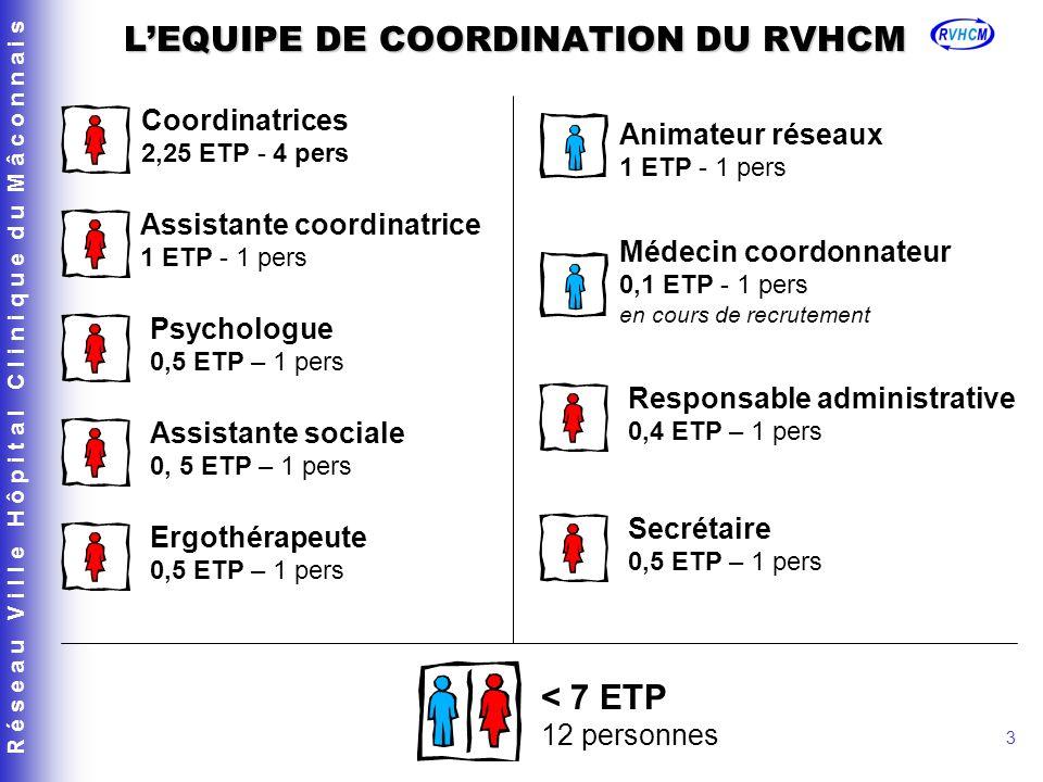 R é s e a u V i l l e H ô p i t a l C l i n i q u e d u M â c o n n a i s 3 LEQUIPE DE COORDINATION DU RVHCM Coordinatrices 2,25 ETP - 4 pers Assistante coordinatrice 1 ETP - 1 pers Animateur réseaux 1 ETP - 1 pers Médecin coordonnateur 0,1 ETP - 1 pers en cours de recrutement Psychologue 0,5 ETP – 1 pers Assistante sociale 0, 5 ETP – 1 pers Ergothérapeute 0,5 ETP – 1 pers Responsable administrative 0,4 ETP – 1 pers < 7 ETP 12 personnes Secrétaire 0,5 ETP – 1 pers