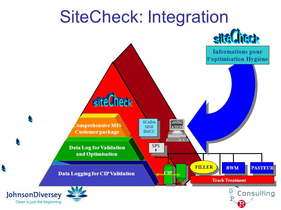 SiteCheck: Integration SCADA MMI DMCC Comprehensive MIS Customer package ANIM ATION Data Log for Validation and Optimisation SPS CIP BWMPASTEUR Track
