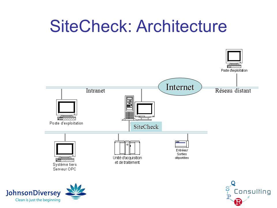 SiteCheck: Architecture SiteCheck Internet Intranet Réseau distant