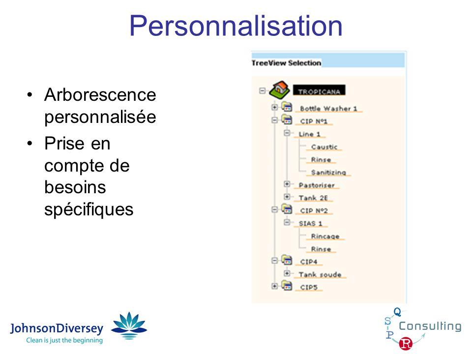 Personnalisation Arborescence personnalisée Prise en compte de besoins spécifiques