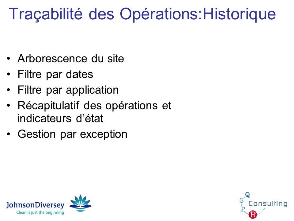 Traçabilité des Opérations:Historique Arborescence du site Filtre par dates Filtre par application Récapitulatif des opérations et indicateurs détat G