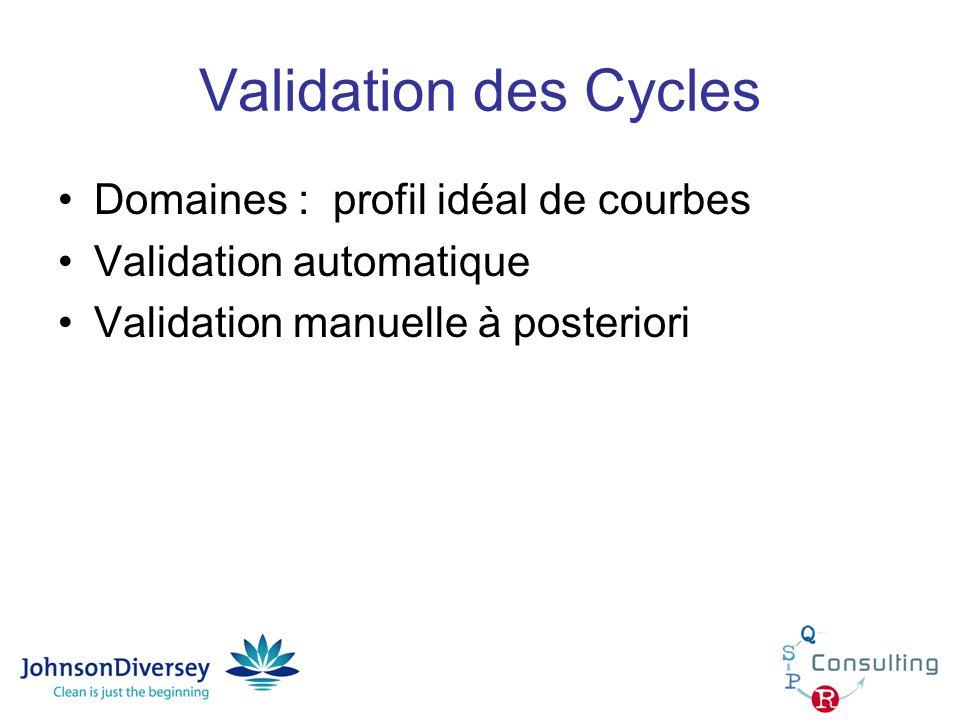 Validation des Cycles Domaines : profil idéal de courbes Validation automatique Validation manuelle à posteriori
