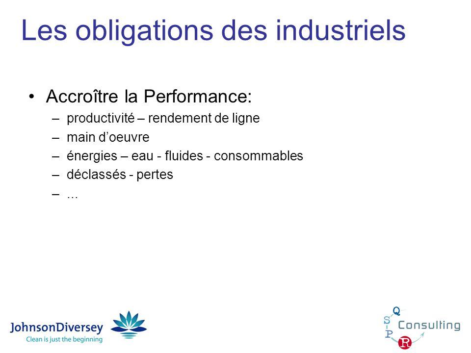 Les obligations des industriels Accroître la Performance: –productivité – rendement de ligne –main doeuvre –énergies – eau - fluides - consommables –d