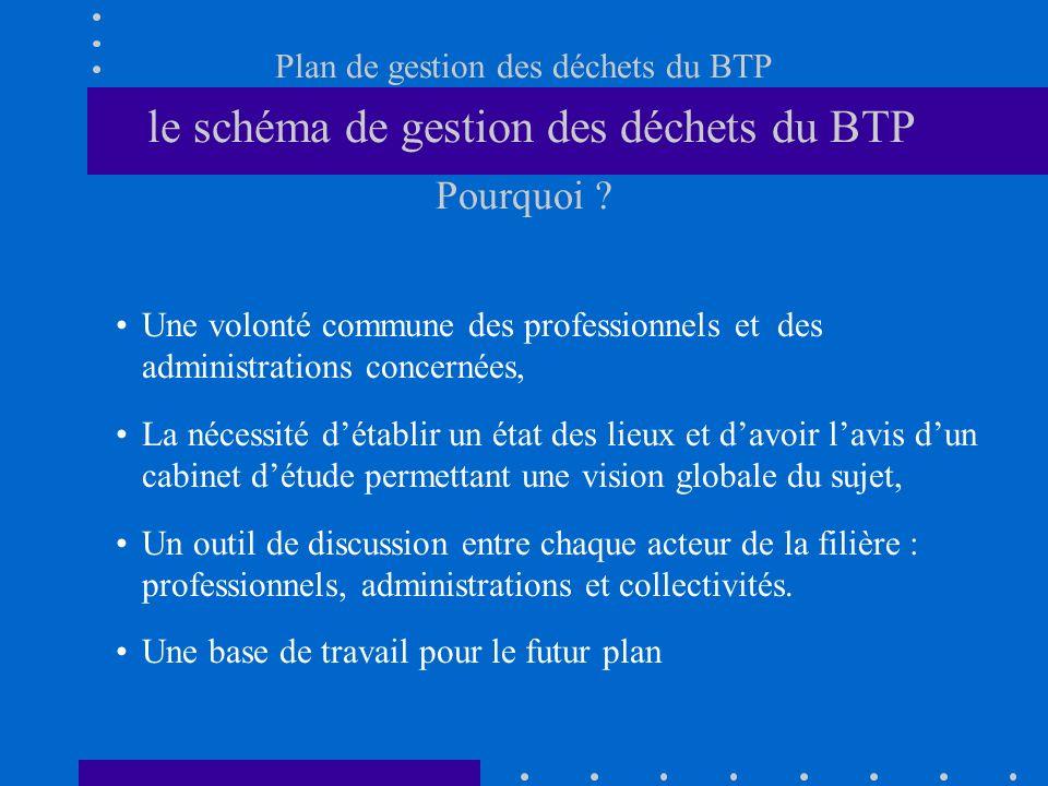Plan de gestion des déchets du BTP le schéma de gestion des déchets du BTP Pourquoi ? Une volonté commune des professionnels et des administrations co