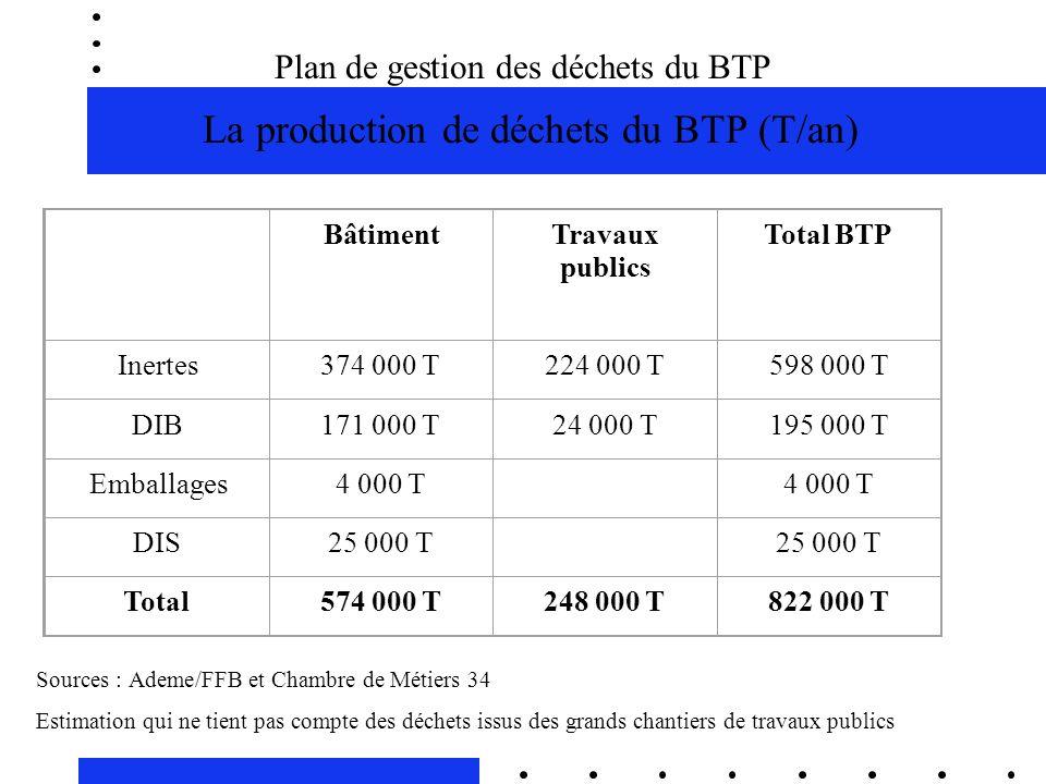 Plan de gestion des déchets du BTP La production de déchets du BTP (T/an) BâtimentTravaux publics Total BTP Inertes374 000 T224 000 T598 000 T DIB171