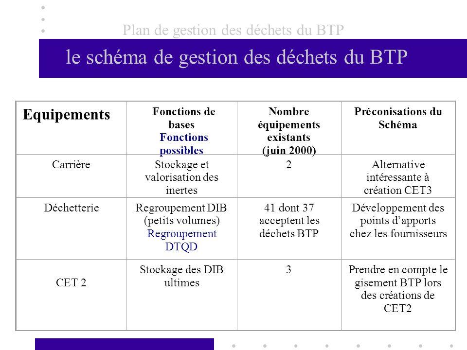 Plan de gestion des déchets du BTP le schéma de gestion des déchets du BTP Equipements Fonctions de bases Fonctions possibles Nombre équipements exist