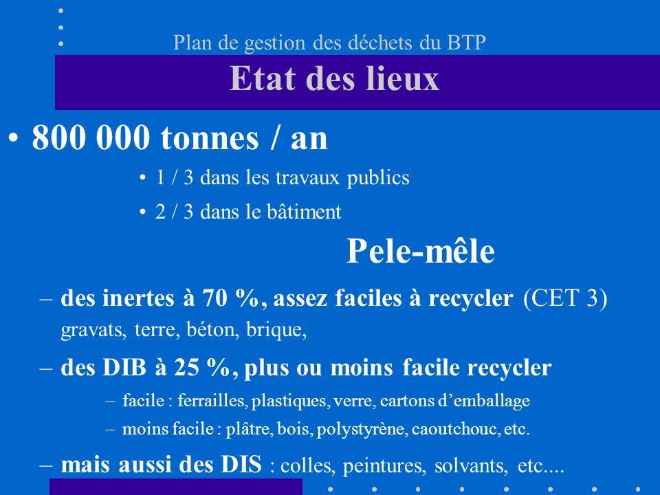 Plan de gestion des déchets du BTP Etat des lieux 800 000 tonnes / an 1 / 3 dans les travaux publics 2 / 3 dans le bâtiment Pele-mêle –des inertes à 7