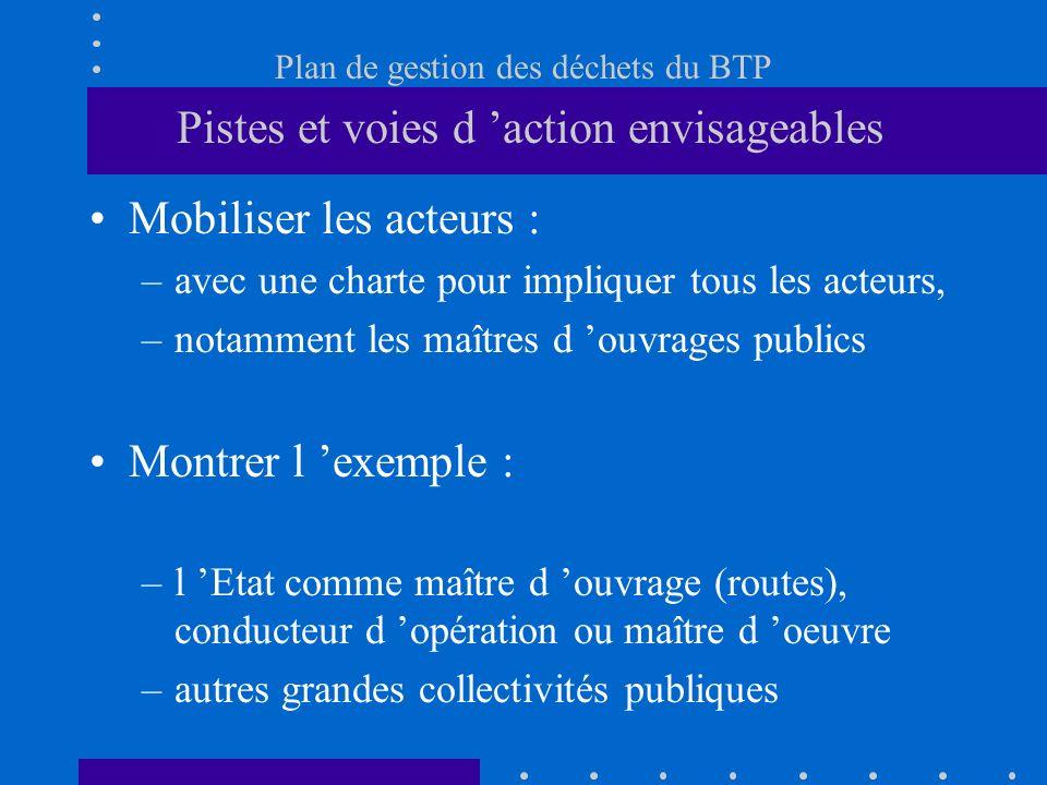 Plan de gestion des déchets du BTP Pistes et voies d action envisageables Mobiliser les acteurs : –avec une charte pour impliquer tous les acteurs, –n