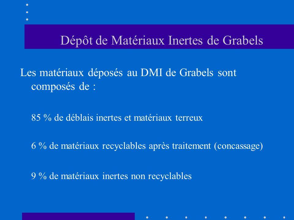 Dépôt de Matériaux Inertes de Grabels Les matériaux déposés au DMI de Grabels sont composés de : 85 % de déblais inertes et matériaux terreux 6 % de m