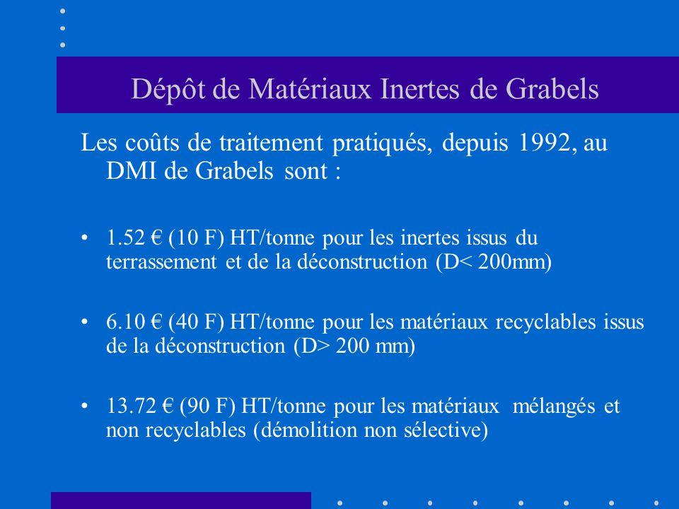 Dépôt de Matériaux Inertes de Grabels Les coûts de traitement pratiqués, depuis 1992, au DMI de Grabels sont : 1.52 (10 F) HT/tonne pour les inertes i