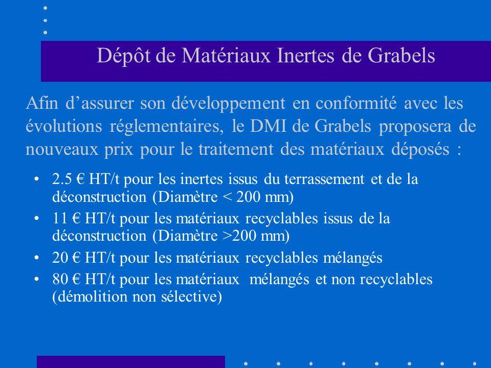 Dépôt de Matériaux Inertes de Grabels Afin dassurer son développement en conformité avec les évolutions réglementaires, le DMI de Grabels proposera de