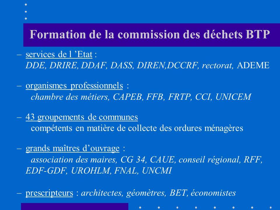 Formation de la commission des déchets BTP –services de l Etat : DDE, DRIRE, DDAF, DASS, DIREN,DCCRF, rectorat, ADEME –organismes professionnels : cha