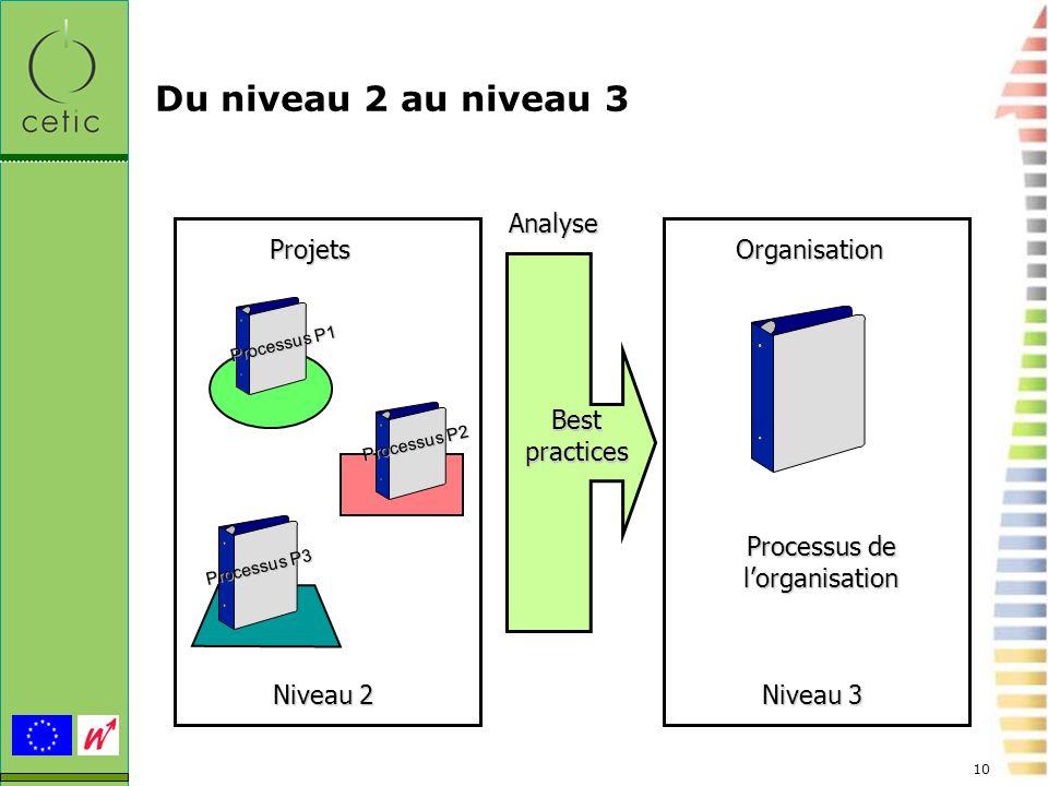 10 Du niveau 2 au niveau 3 ProjetsOrganisation Processus de lorganisation Niveau 3 Niveau 2 Best practices Analyse Processus P1 Processus P2 Processus