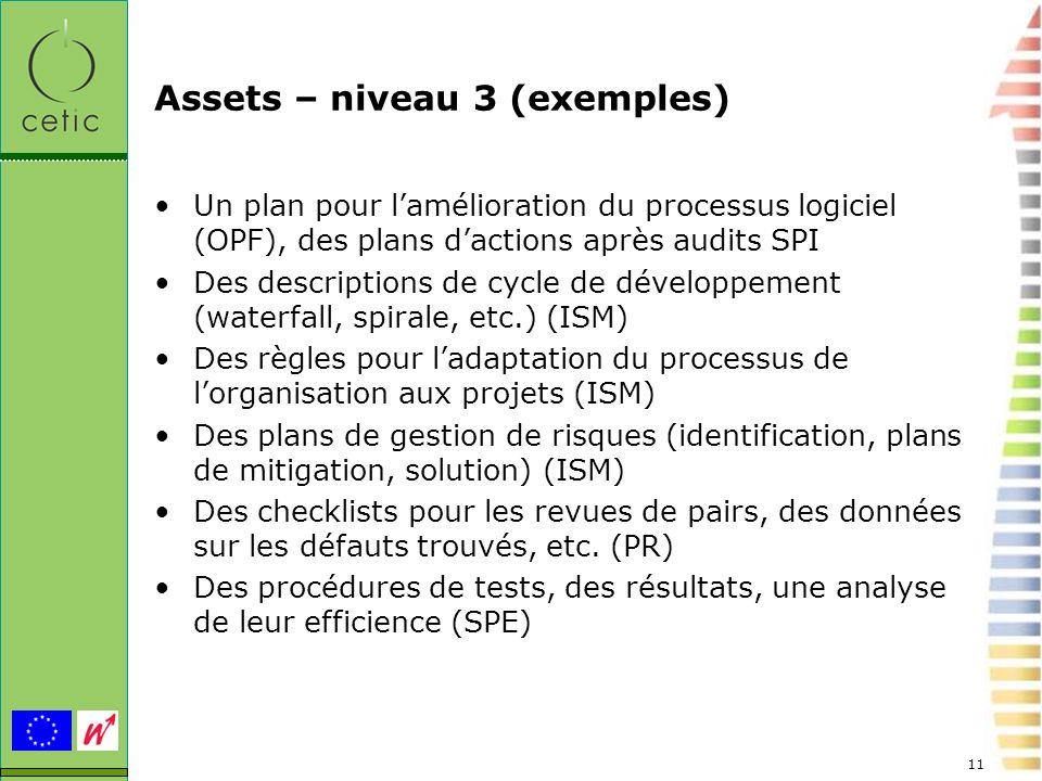 11 Assets – niveau 3 (exemples) Un plan pour lamélioration du processus logiciel (OPF), des plans dactions après audits SPI Des descriptions de cycle