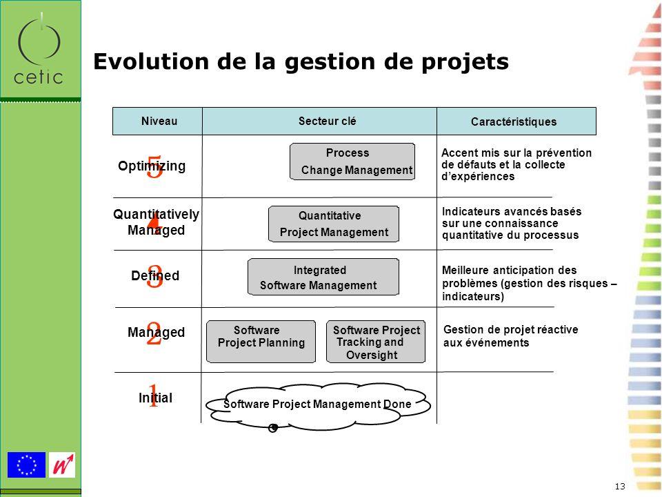 13 Evolution de la gestion de projets Optimizing Managed Defined Quantitatively Managed Niveau Caractéristiques Gestion de projet réactive aux événeme