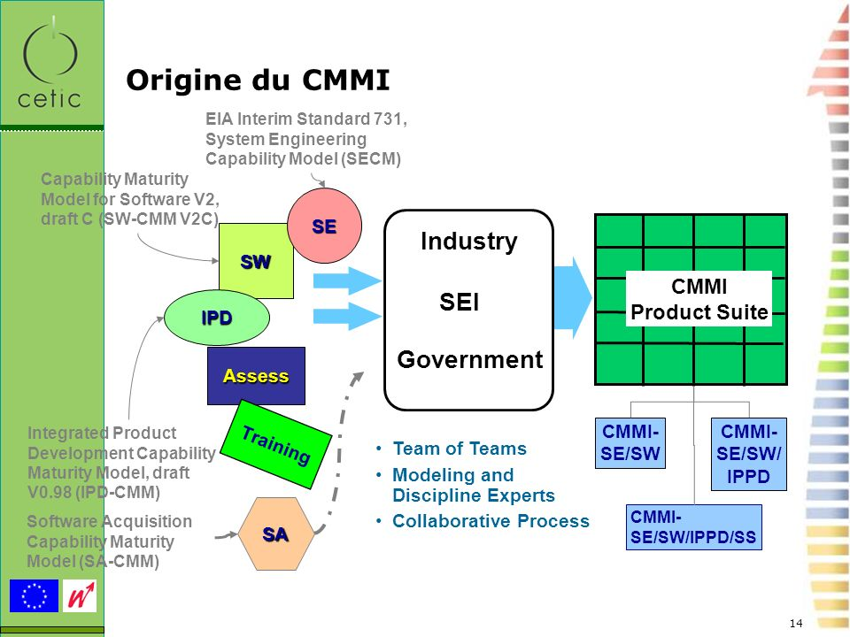 14 Origine du CMMI Assess CMMI Product Suite CMMI- SE/SW CMMI- SE/SW/ IPPD SW SE IPD... Industry SEI Government Team of Teams Modeling and Discipline