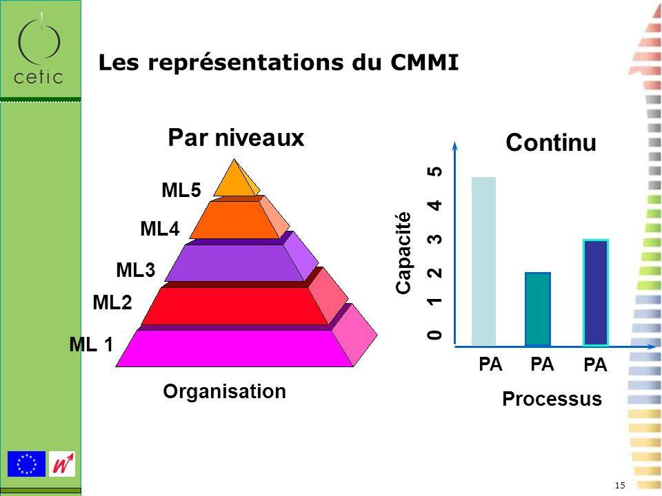 15 Les représentations du CMMI PA Capacité 0 1 2 3 4 5 Processus PA ML 1 Par niveaux ML2 ML3 ML4 ML5 Organisation Continu