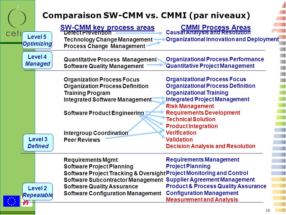 16 Comparaison SW-CMM vs. CMMI (par niveaux) SW-CMM key process areas CMMI Process Areas Level 5 Optimizing Level 4 Managed Level 3 Defined Level 2 Re
