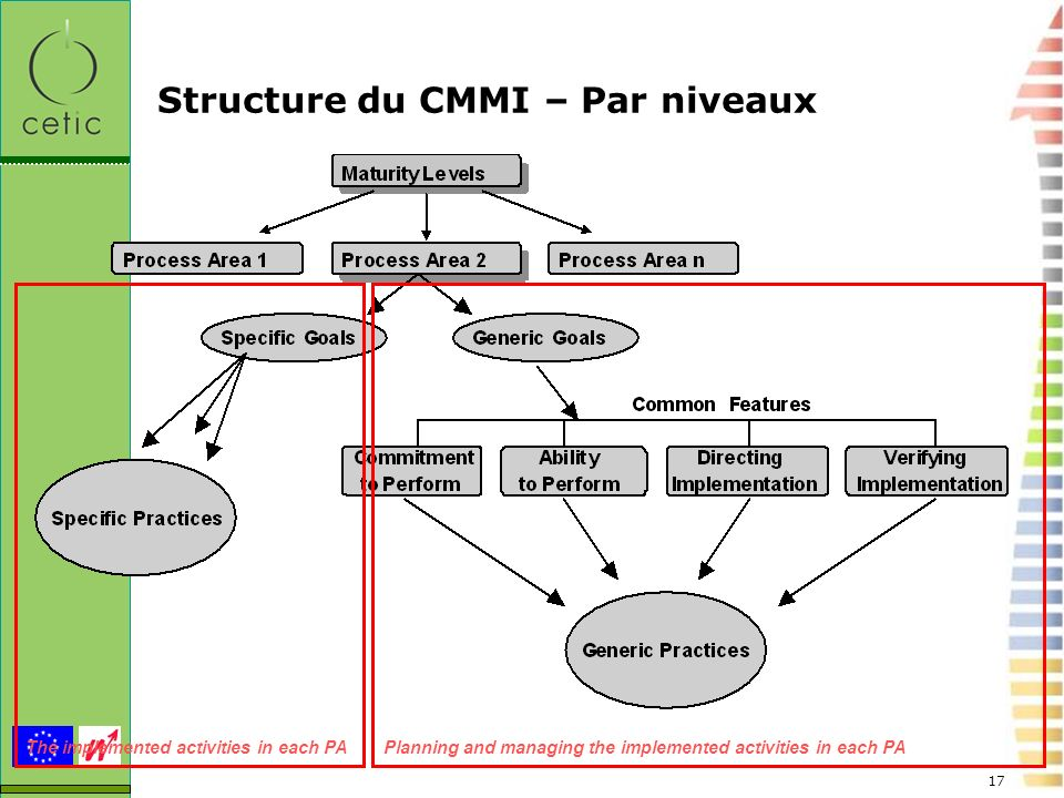 17 Structure du CMMI – Par niveaux The implemented activities in each PAPlanning and managing the implemented activities in each PA