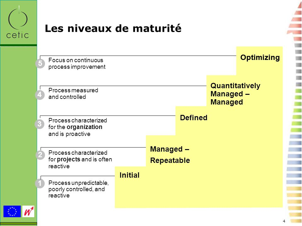 4 Les niveaux de maturité 1 2 3 4 5 Process unpredictable, poorly controlled, and reactive Process characterized for projects and is often reactive Pr