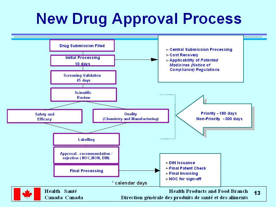 Health Santé Canada Health Products and Food Branch Direction générale des produits de santé et des aliments 14 New Drug Approval Process