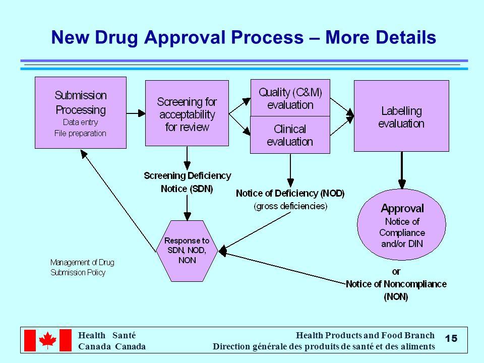 Health Santé Canada Health Products and Food Branch Direction générale des produits de santé et des aliments 15 New Drug Approval Process – More Detai