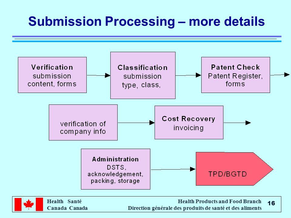 Health Santé Canada Health Products and Food Branch Direction générale des produits de santé et des aliments 16 Submission Processing – more details
