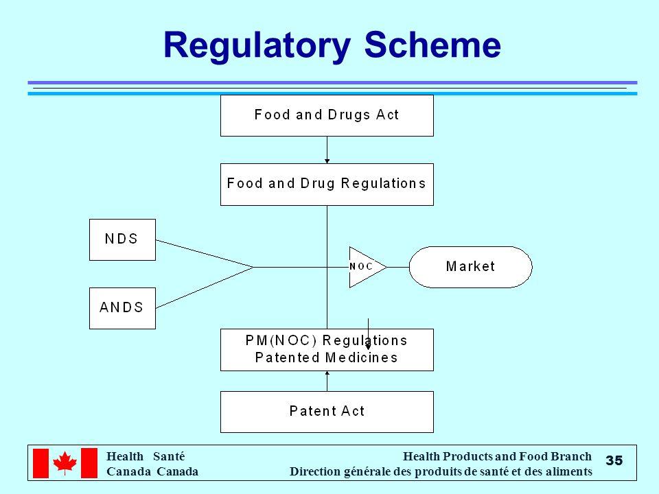 Health Santé Canada Health Products and Food Branch Direction générale des produits de santé et des aliments 35 Regulatory Scheme