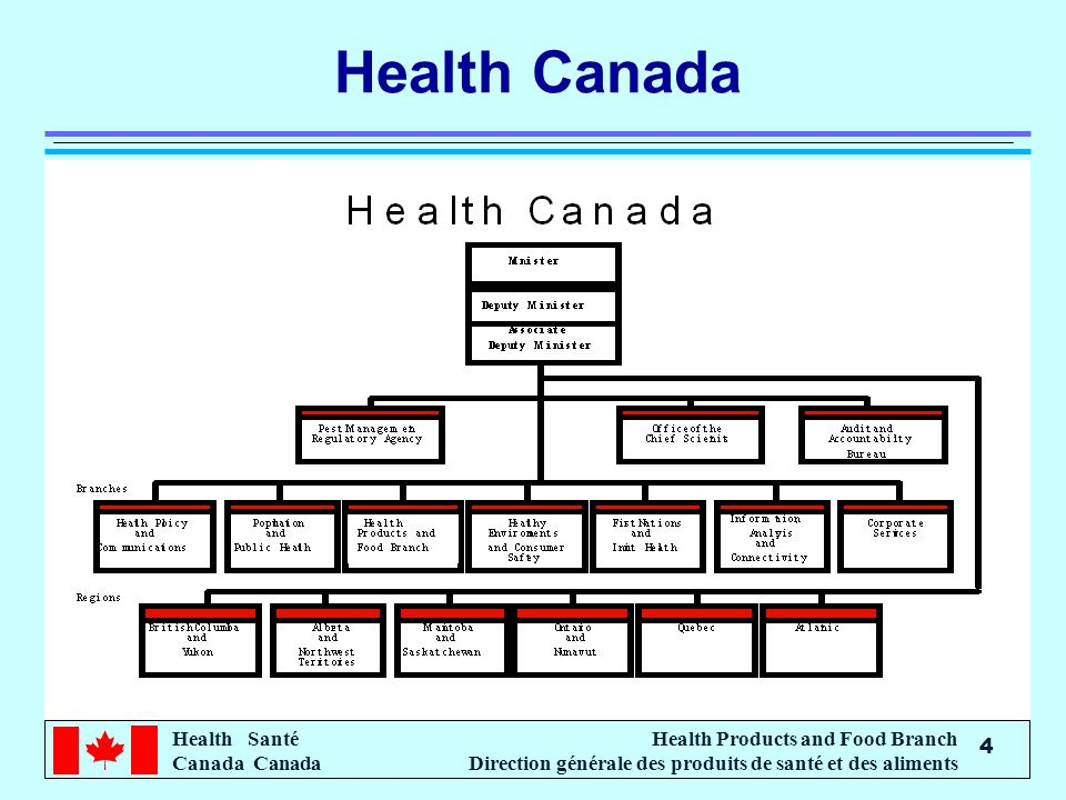 Health Santé Canada Health Products and Food Branch Direction générale des produits de santé et des aliments 4 Health Canada