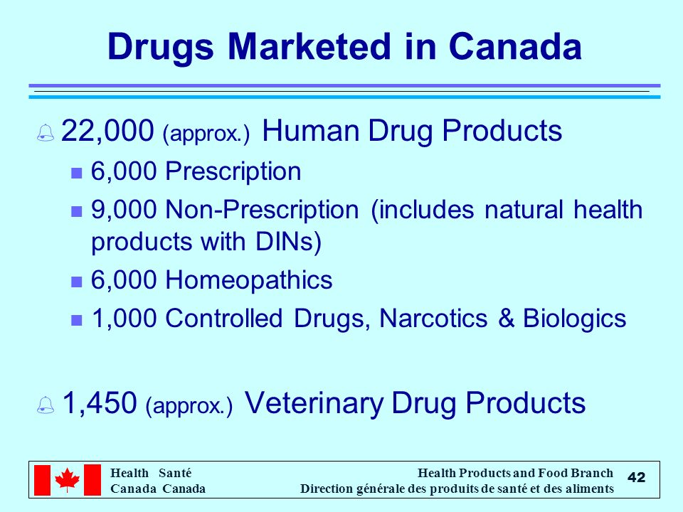 Health Santé Canada Health Products and Food Branch Direction générale des produits de santé et des aliments 42 Drugs Marketed in Canada % 22,000 (approx.) Human Drug Products n 6,000 Prescription n 9,000 Non-Prescription (includes natural health products with DINs) n 6,000 Homeopathics n 1,000 Controlled Drugs, Narcotics & Biologics % 1,450 (approx.) Veterinary Drug Products