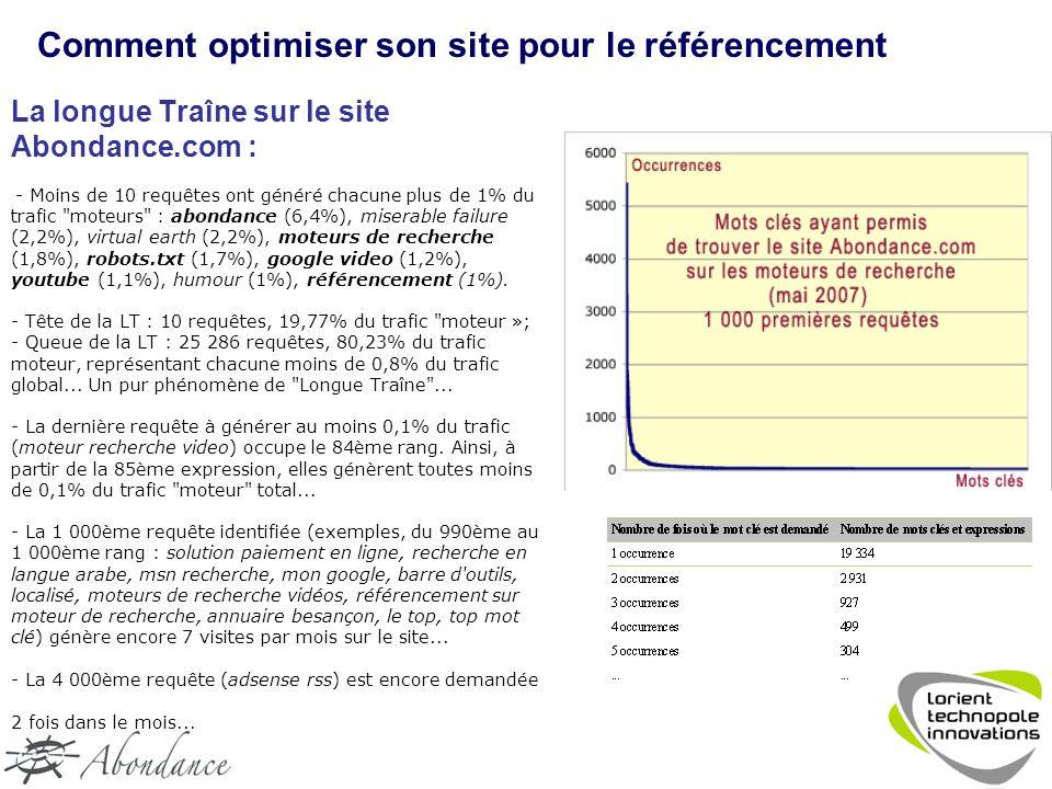 La longue Traîne sur le site Abondance.com : - Moins de 10 requêtes ont généré chacune plus de 1% du trafic moteurs : abondance (6,4%), miserable failure (2,2%), virtual earth (2,2%), moteurs de recherche (1,8%), robots.txt (1,7%), google video (1,2%), youtube (1,1%), humour (1%), référencement (1%).