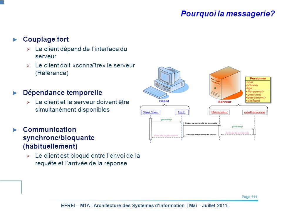 EFREI – M1A | Architecture des Systèmes d'Information | Mai – Juillet 2011| Page 111 Pourquoi la messagerie? Couplage fort Le client dépend de linterf