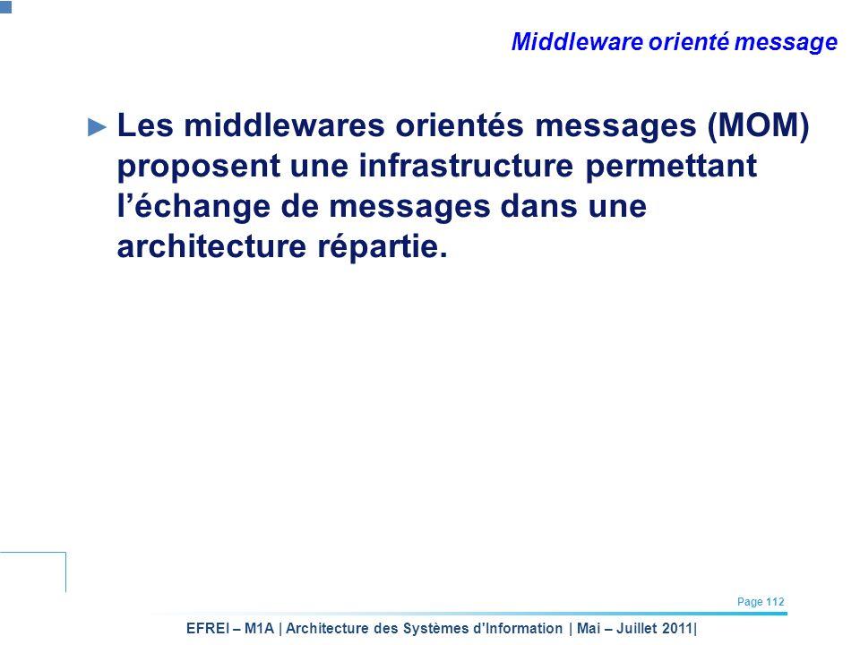 EFREI – M1A | Architecture des Systèmes d'Information | Mai – Juillet 2011| Page 112 Middleware orienté message Les middlewares orientés messages (MOM