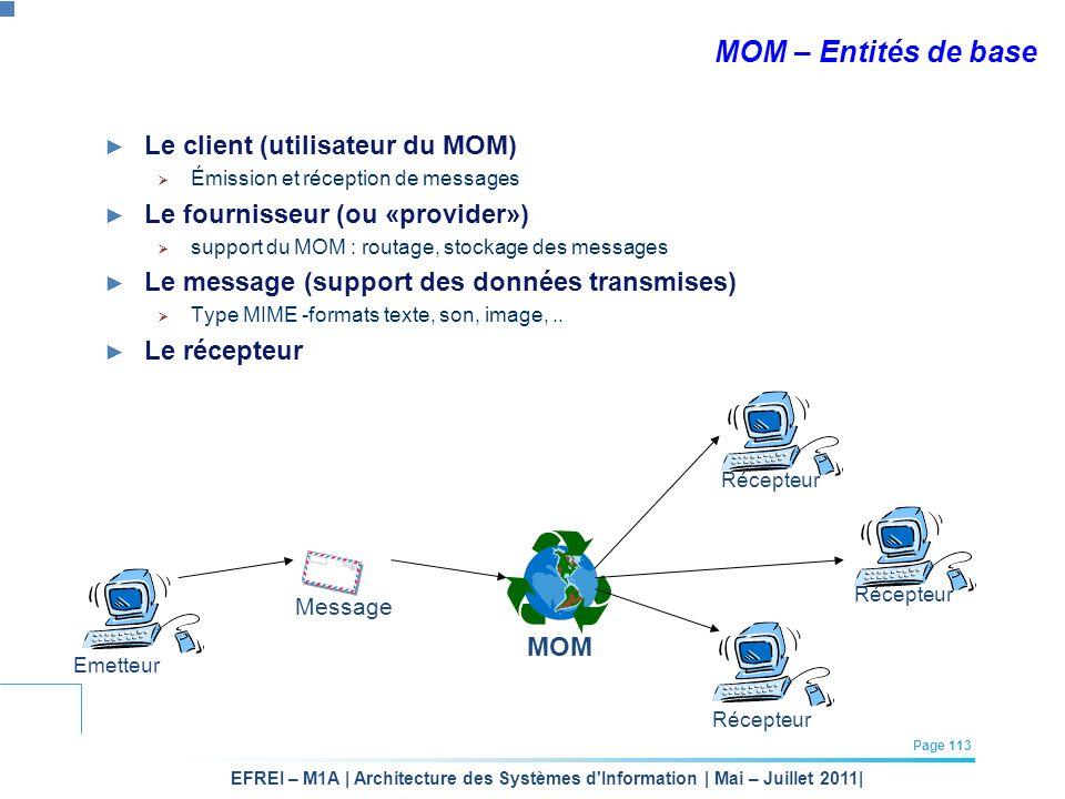 EFREI – M1A | Architecture des Systèmes d'Information | Mai – Juillet 2011| Page 113 MOM – Entités de base Le client (utilisateur du MOM) Émission et
