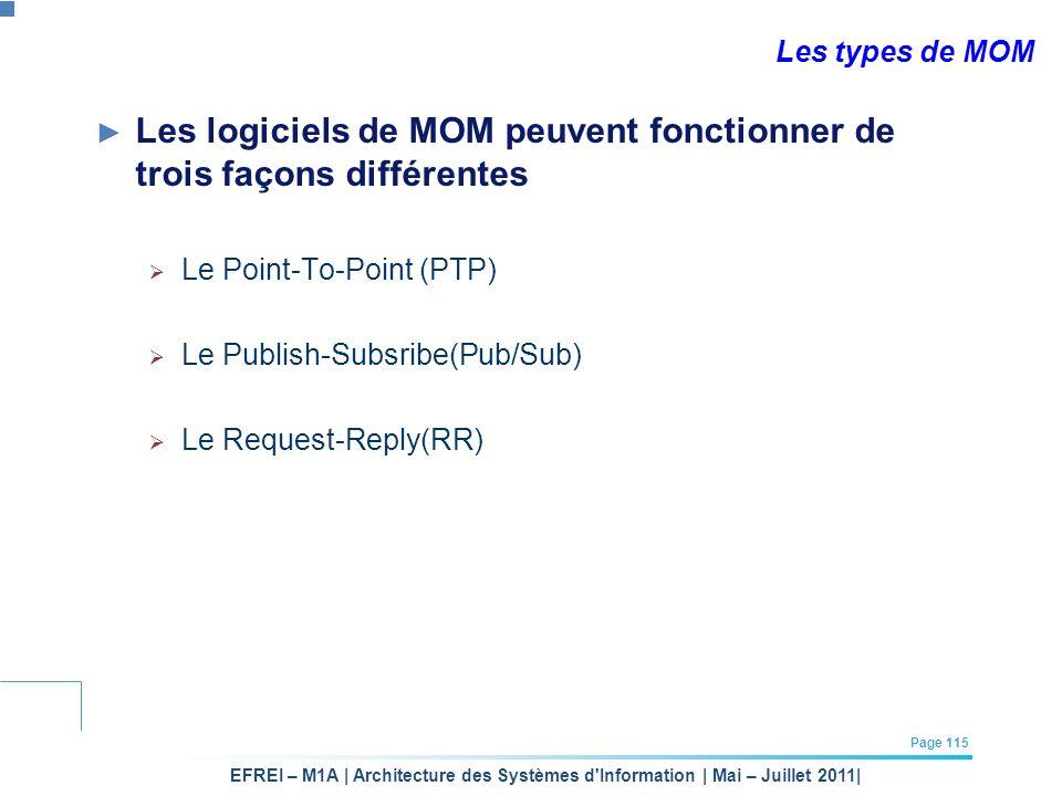 EFREI – M1A | Architecture des Systèmes d'Information | Mai – Juillet 2011| Page 115 Les types de MOM Les logiciels de MOM peuvent fonctionner de troi