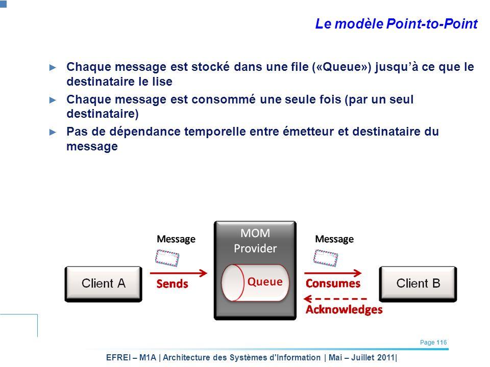 EFREI – M1A | Architecture des Systèmes d'Information | Mai – Juillet 2011| Page 116 Le modèle Point-to-Point Chaque message est stocké dans une file