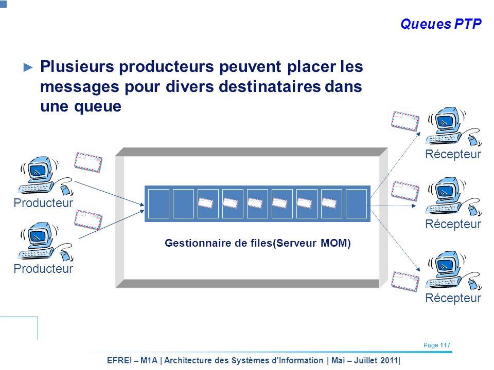 EFREI – M1A | Architecture des Systèmes d'Information | Mai – Juillet 2011| Page 117 Queues PTP Plusieurs producteurs peuvent placer les messages pour