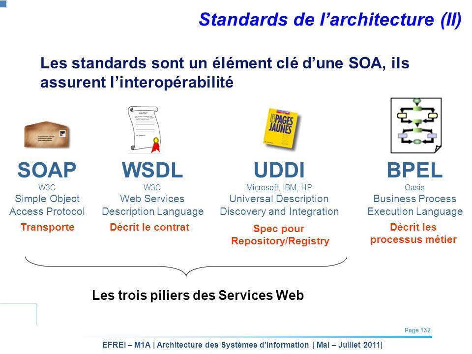 EFREI – M1A | Architecture des Systèmes d'Information | Mai – Juillet 2011| Page 132 Standards de larchitecture (II) Les standards sont un élément clé