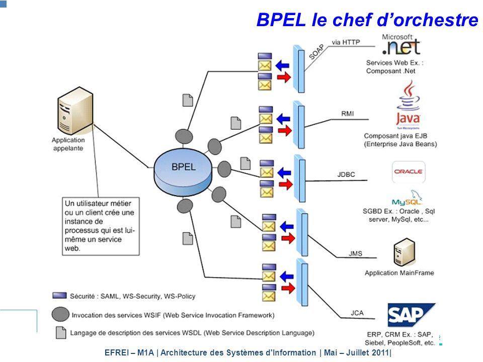 EFREI – M1A | Architecture des Systèmes d'Information | Mai – Juillet 2011| Page 172 BPEL le chef dorchestre